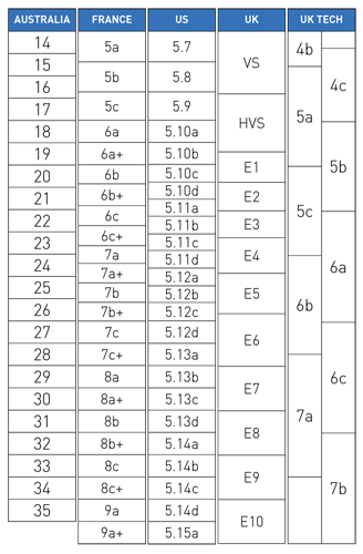 Brilliant in its simplicity, the Ewbank grading system used in Australia is our and we love it.